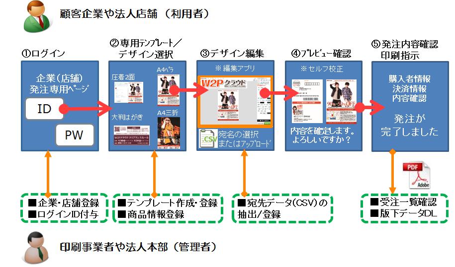 【BtoB 受注型サイト機能の利用イメージ】