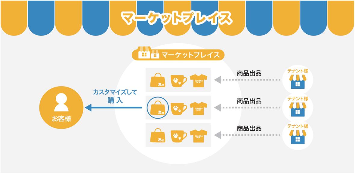 【マーケットプレイスフローチャート】